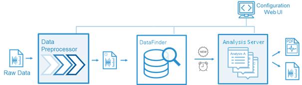 Data management chain